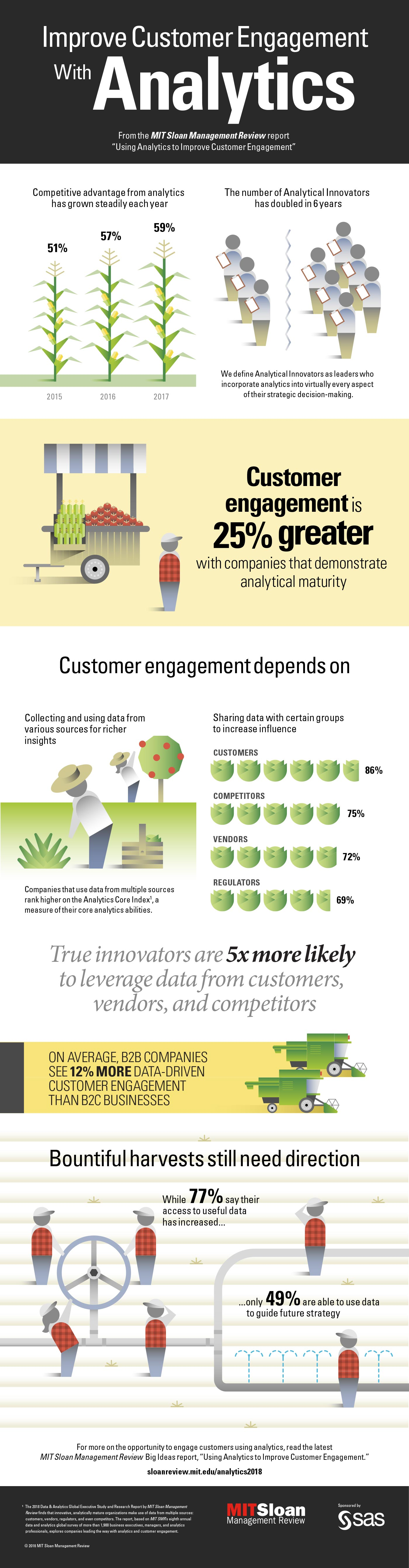 Using analytics to improve customer engagement pdf