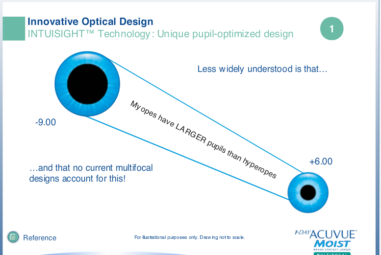 Dailies total 1 multifocal fitting guide