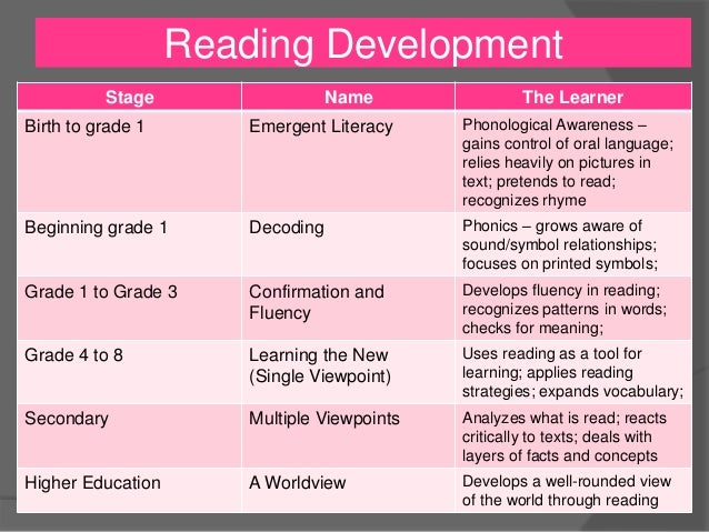 Stages of reading development pdf